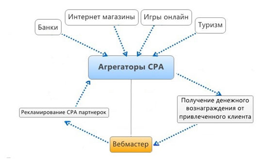 agregatory-CPA